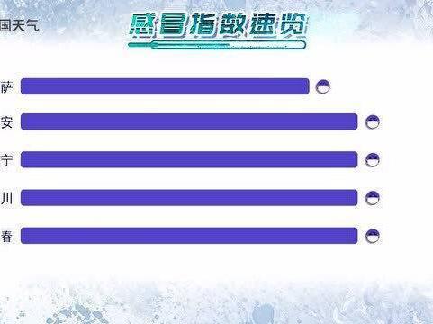 「深圳流感指数」感冒指数速览:西北多地极易感冒 需注意穿衣保暖