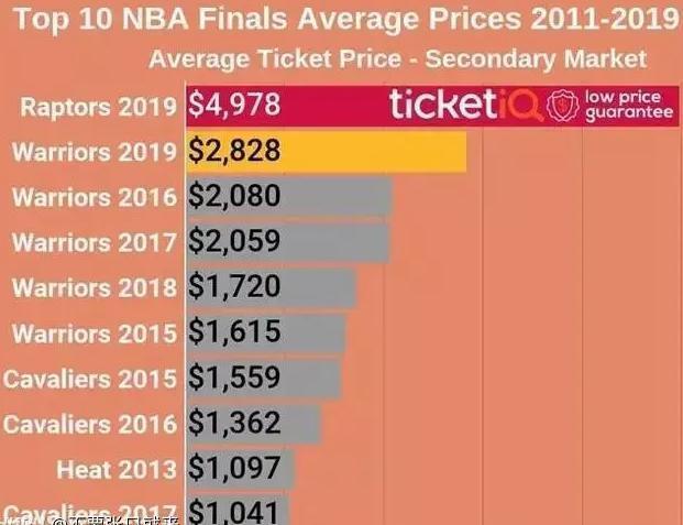 創NBA歷史紀錄!猛龍一場門票能賺一億美金 媲美超級碗 【老程侃球】
