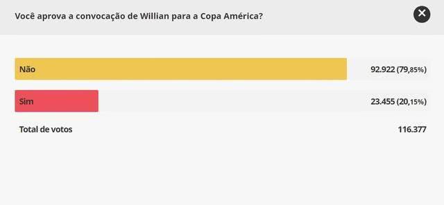 不解!巴西隊補招切爾西邊鋒引爭議 近8成球迷反對主教練決定 【周佳驊】