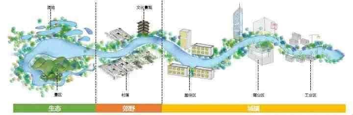 以珠江為主廊道,廣州今年布下超百公里碧道任務,每區5公里以上 【南方都市報】