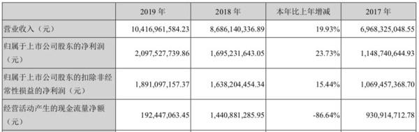 古井 业绩断崖下降,古井贡酒豪赌89亿扩产能