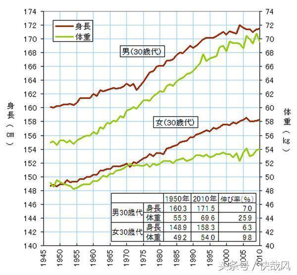 人 身長 韓国 男性 平均