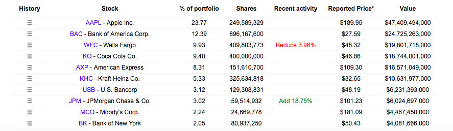 股神和投資大鱷的分歧:巴菲特剛買亞馬遜股票,索羅斯就清倉 【澎湃新聞】 自媒體 第2张