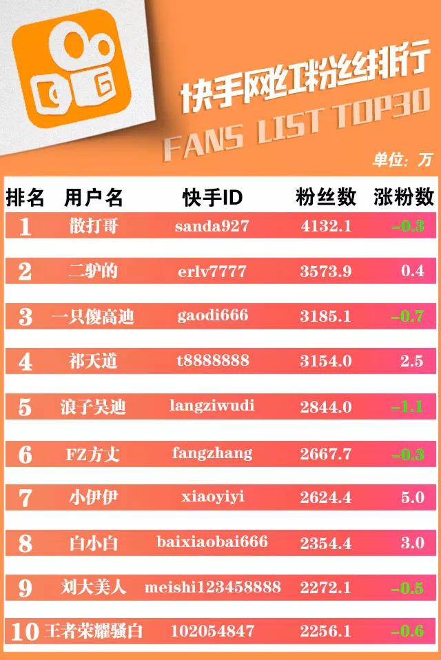 快手粉丝排行榜TOP30