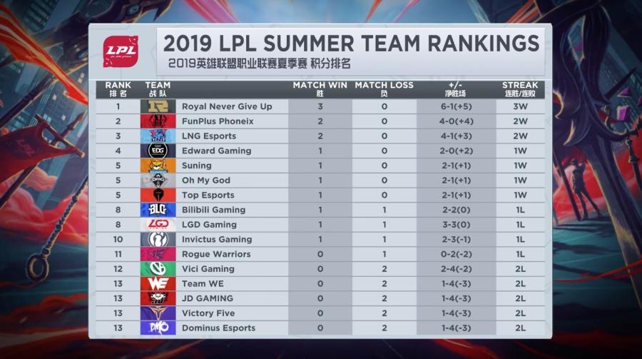 LPL夏季賽今日首發:GRF前打野首秀,LGD大戰小獅子! 【LOL大事件】 自媒體 第2张