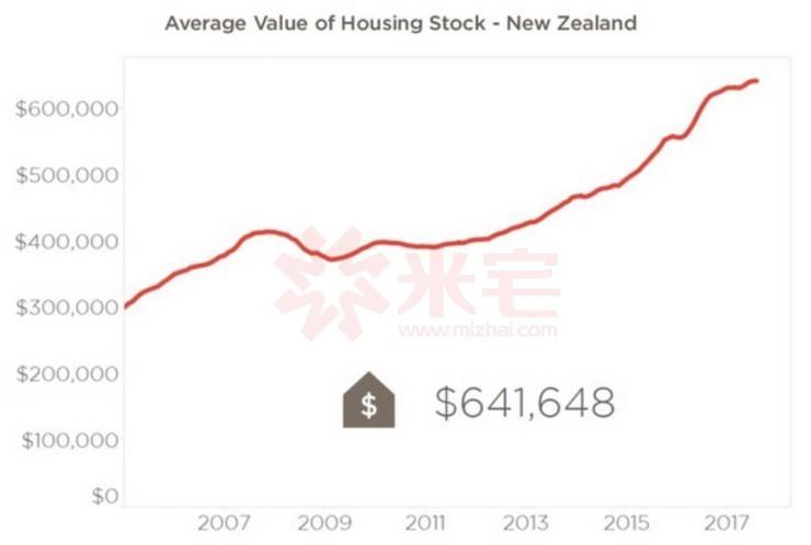 新西兰新任总理:要建设经适房,但房价不会降!