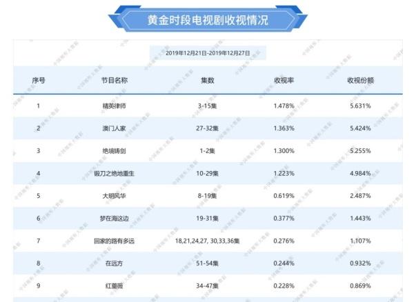 总局第三次发布收视率,靳东《精英律师》夺冠,《开封府》上榜