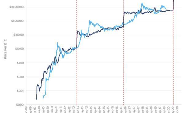 """为什么比特币下一次""""减半""""可能不会像上次那样推高价格-宏链财经"""