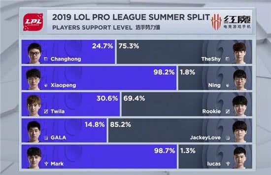 LPL夏季iG首勝!賽後寧王支持率僅1.8%,新輔助也個位數 【鬥玩網】